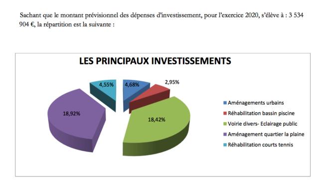 Comptes administratifs 2019 et budget 2020