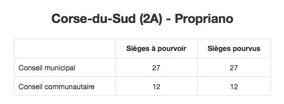 Les résultats du premier tour de l'élection municipale de PROPRIANO