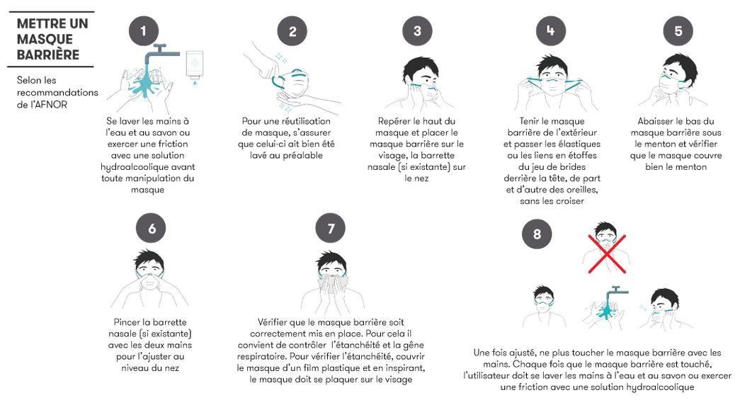 Comment mettre un masque barrière