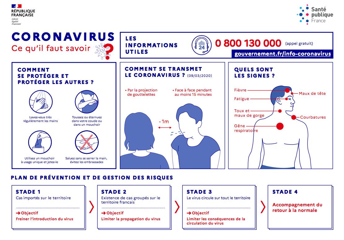 Coronavirus, ce qu'il faut savoir